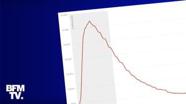 Le 12 novembre 2020, le nombre de patients Covid-19 hospitalisés en France a dépassé le pic enregistré lors de la première vague.