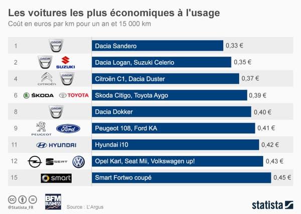 La Dacia Sandero domine ce classement 2018