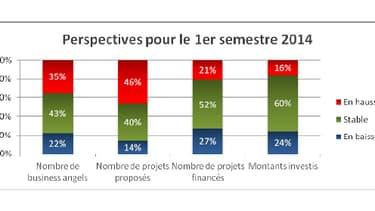 Le nombre de projets proposés au 1er semestre 2014 est estimé en hausse par 46% des réseaux.