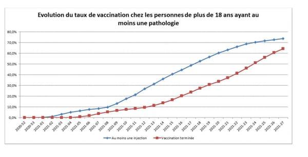 Evolution du taux de vaccination partiel et complet des plus de 18 ans avec au moins une pathologie