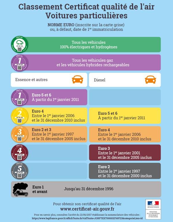 Le système Crit'Air distingue les véhicules selon leur âge et motorisation