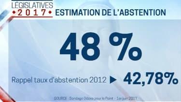 Vers 48% d'abstention au législatives?