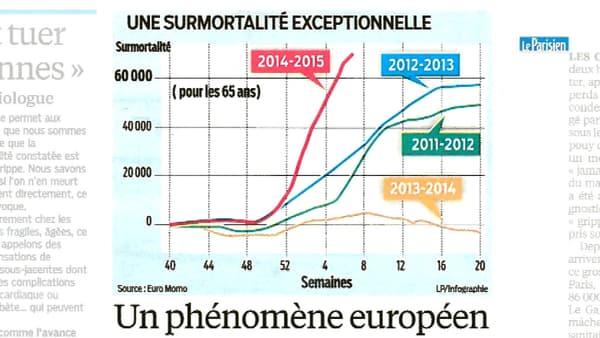 Infographie du Parisien montrant la courbe de surmortalité exceptionnelle par rapport aux années précédentes.