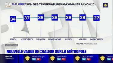 Jusqu'à 38°C: une nouvelle vague de chaleur attendue dans la métropole lyonnaise