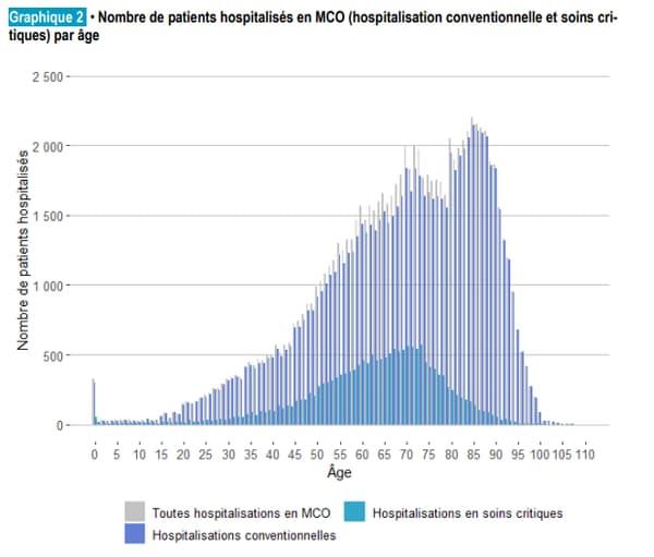 Nombre de patients du Covid-19 hospitalisés par âge entre le 1er mars et le 15 juin