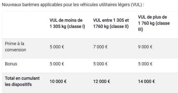 Les nouveaux barèmes du bonus et de la prime à la conversion selon le poids du véhicule utilitaire choisi.