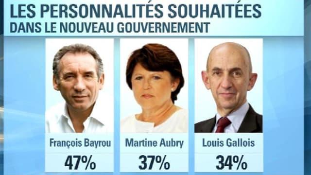 Et les nommés pour prendre la tête d'un hypothétique gouvernement d'union nationale sont: François Bayrou, Martine Aubry et Louis Gallois.