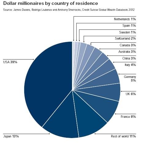 Répartition par pays du nombre  de millionaires
