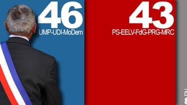 46% des sondés se prononcent en faveur des listes de droite, contre 43% pour les listes de gauche.