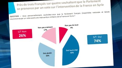 74% des personnes interrogées souhaiteraient un vote du Parlement sur une intervention en Syrie.