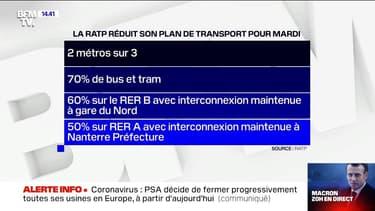 Coronavirus: que prévoient la RATP et la SNCF pour les transports mardi ?