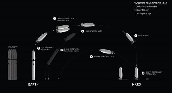 Le système d'Elon Musk pour réutiliser son lanceur.