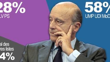 A Bordeaux, Alain Juppé serait élu au premier tour aux municipales selon le sondage CSA pour BFMTV.