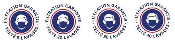 Le logo indiquant le nombre de lavages possibles.