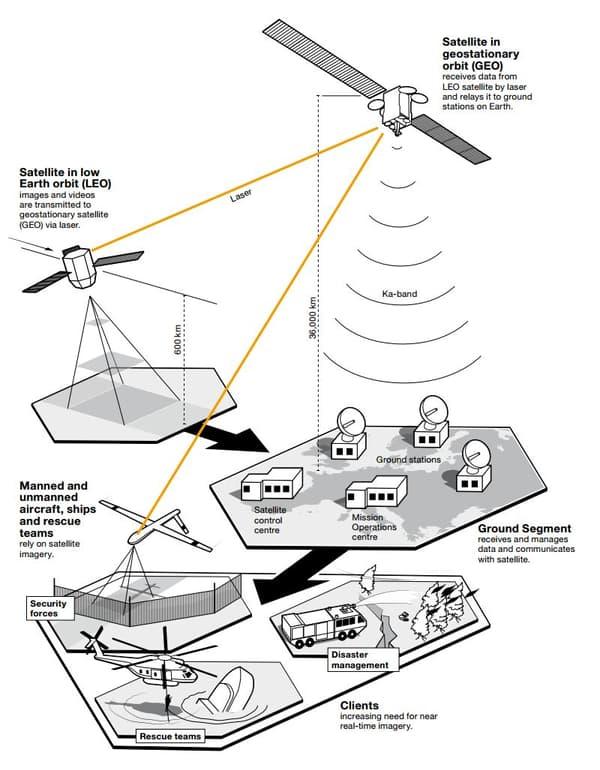 Les satellites d'EDRS serviront de relais entre des stations au sol et des satellites, des drones ou des avions d'observation.