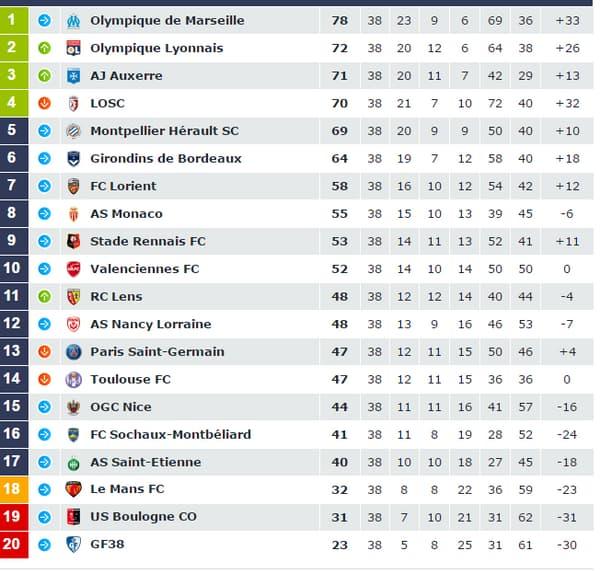 Classement Ligue 1, saison 2009/2010