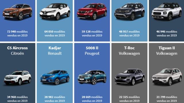 Les Français n'ont jamais acheté autant de SUV qu'en 2019.