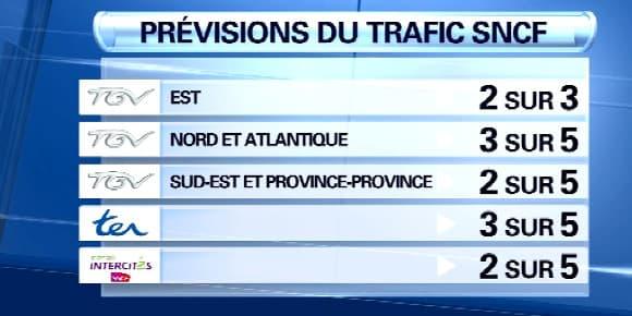 Les prévisions de trafic sur le réseau national pour ce mardi