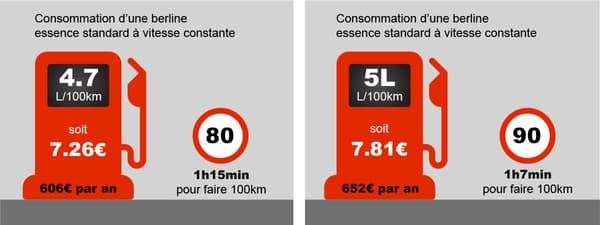 En passant de 90 à 80km/h, un conducteur peut économiser seulement quelques dizaines d'euros par an.