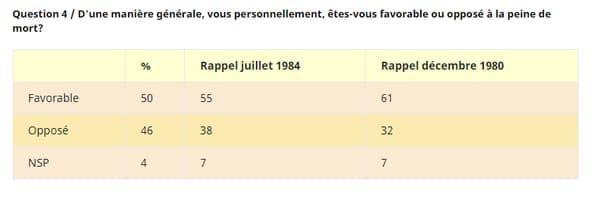 Pourcentage de personnes favorables ou opposées à la peine de mort en 1980, 1984 et 1998