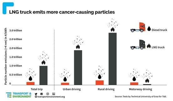 """""""Le camion au GNL est également pire en ce qui a trait aux émissions de particules cancérigènes, en conduite citadine et rurale. Lors des essais, il émettait 37 fois plus de particules ultrafines (PUF) – qui pénètrent en profondeur dans l'organisme et sont liées à des tumeurs au cerveau – que le diesel"""", affirme l'ONG Transport & Environment"""