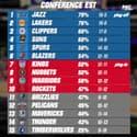 NBA : Les Suns poursuivent leur remontée, les résultats et classements (9 février 10h)