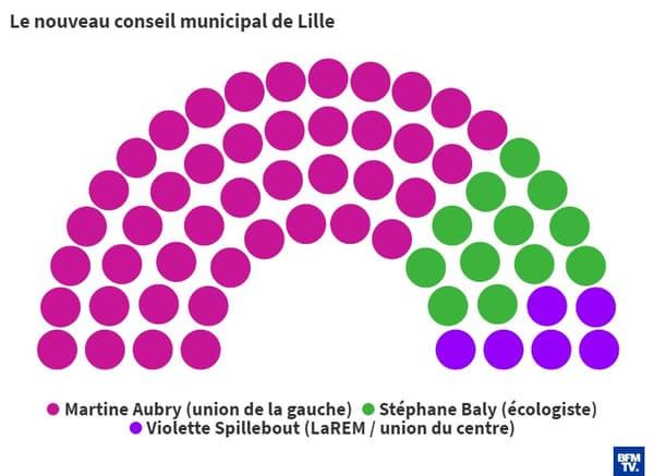 Le nouveau conseil municipal de Lille