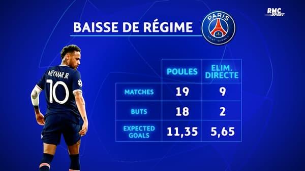 Neymar, une baisse de régime en phase finale de Ligue des champions