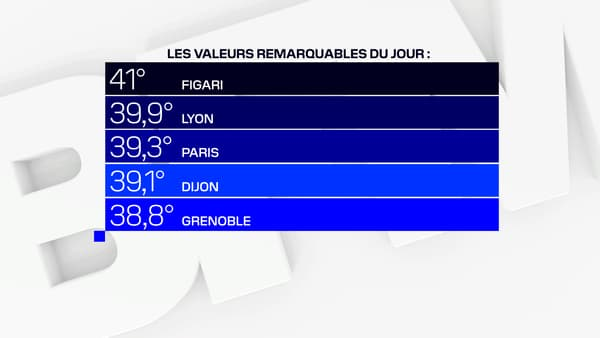 Il a fait particulièrement chaud ce vendredi en France.