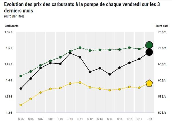 Evolution des prix des carburants à la pompe