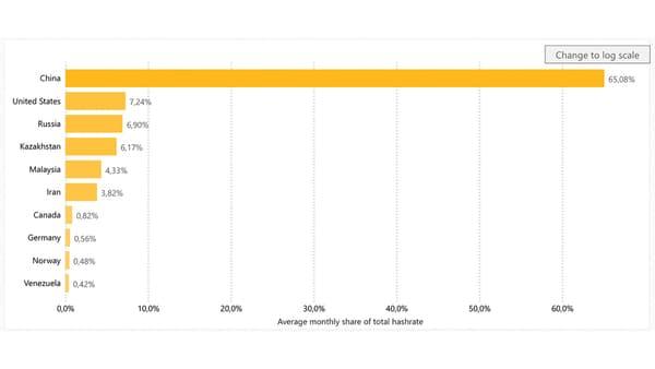 La consommation d'électricité liée au bitcoin par pays, en avril 2020