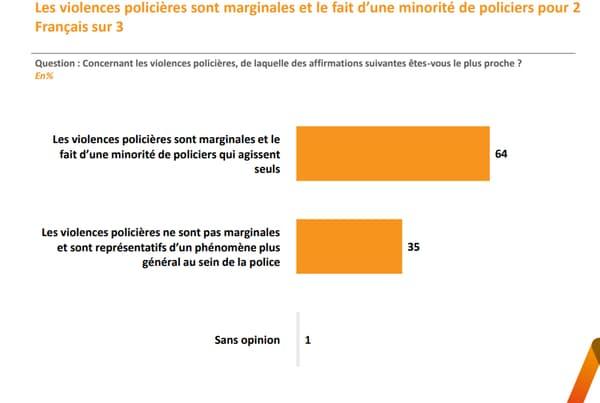 Les violences policières sont marginales pour la majorité des Français.