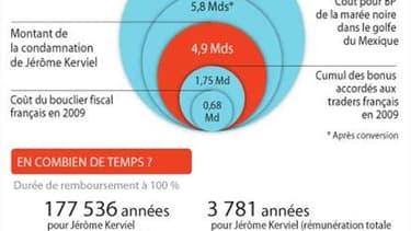 4,9 MILLIARDS D'EUROS À REMBOURSER