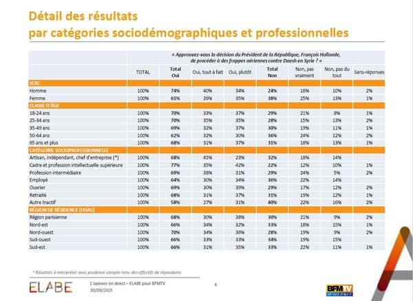 Les sympathisants de gauche sont encore plus nombreux que les autres à soutenir pleinement la décision de François Hollande.