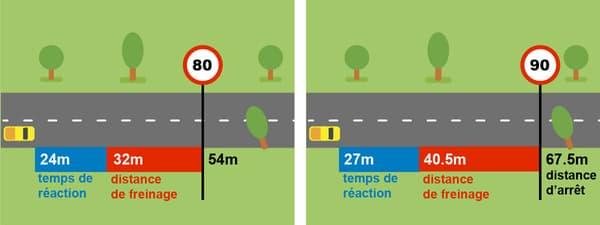 A 80km/h, la distance de freinage est donc bien réduite.
