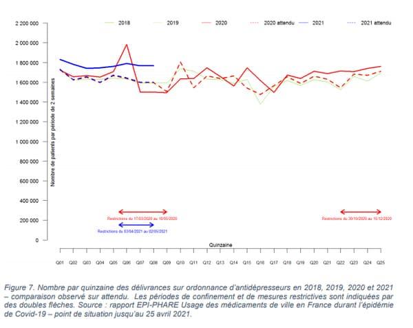 Número de recetas bimensuales de antidepresivos en 2018, 2019, 2020 y 2021: la comparación notó más de lo esperado