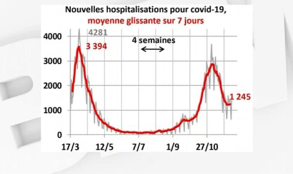 Nouvelles hospitalisations pour Covid-19 en moyenne par jour sur les sept derniers jours