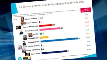Au premier tour de l'élection présidentielle, Nicolas Sarkozy devancerait Marine Le Pen, selon un sondage exclusif CSA pour BFMTV.
