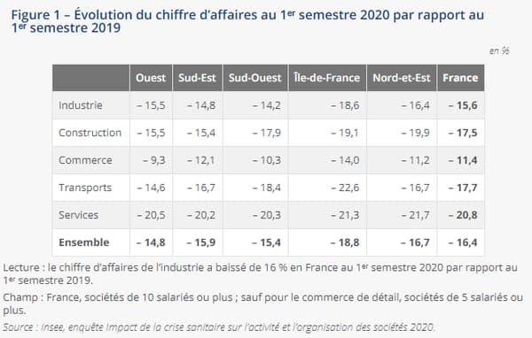 Évolution du chiffre d'affaires au 1ᵉʳ semestre 2020 par rapport au 1ᵉʳ semestre 2019