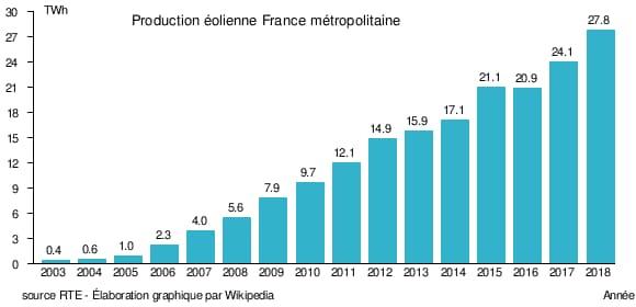 Parc éolien en France