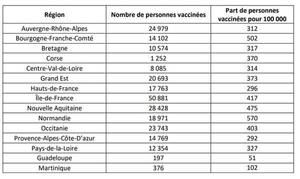 Répartition des vaccinations en France au 13 janvier 2021