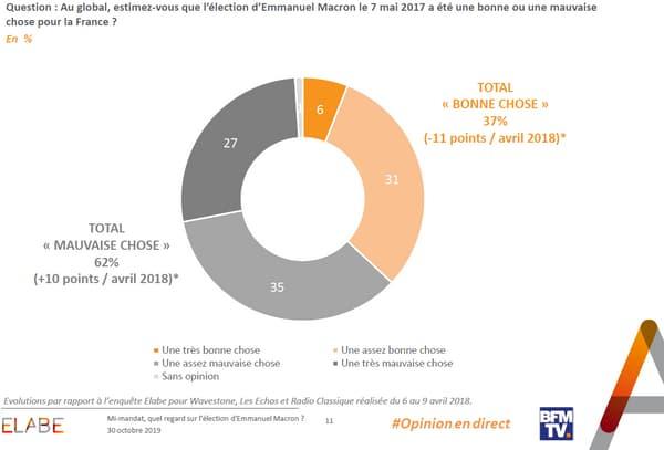 71% des sondés jugent que la politique du président n'a pas fait progresser la situation du pays.