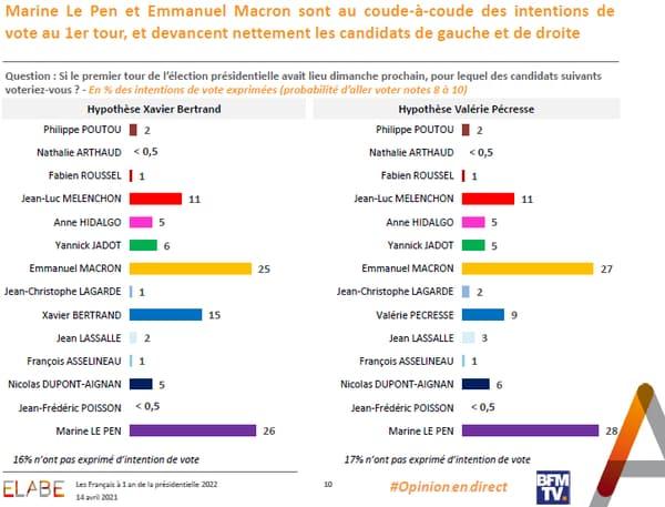 Les intentions de votes pour la présidentielle de 2022, au 14 avril 2021