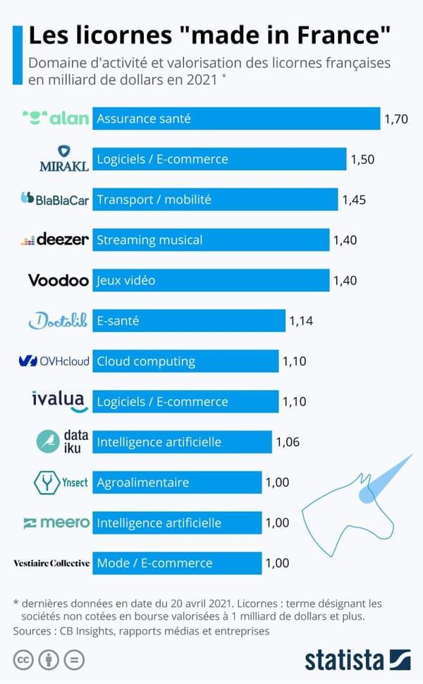 Les licornes françaises (avril 2021)