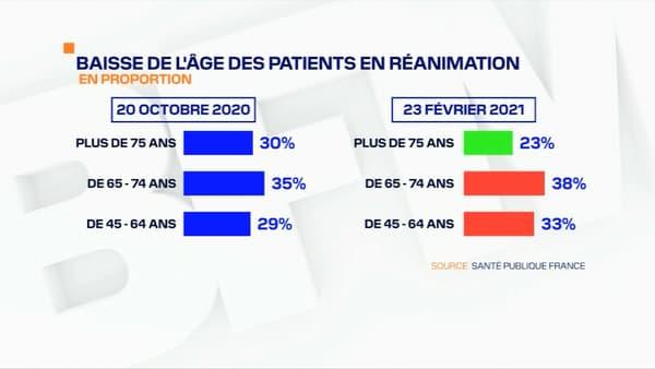 L'évolution du profil des patients en réanimation.