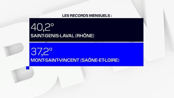 Des records mensuels ont aussi été battus en France ce vendredi.