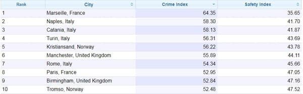 Le top-10 des villes les plus dangereuses d'Euorpe