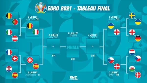 Le tableau final de l'Euro
