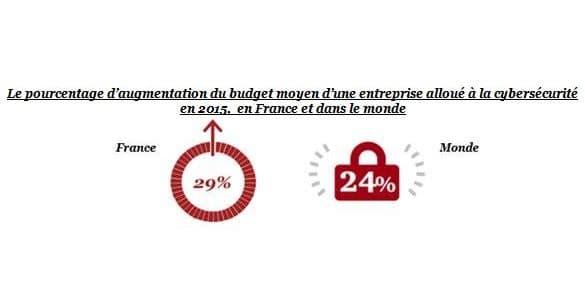 Le budget moyen de cybersécurité des entreprises françaises interrogées s'est établi à 4,8 millions d'euros par entreprise en 2015, soit un budget en hausse de 29% par rapport à l'année dernière