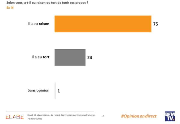 Les résultats su sondage Elabe pour BFMTV